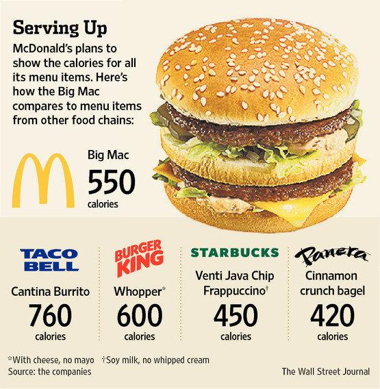 Highest calorie menu item at mcdonald 39 s for Mcdonald s fish sandwich calories