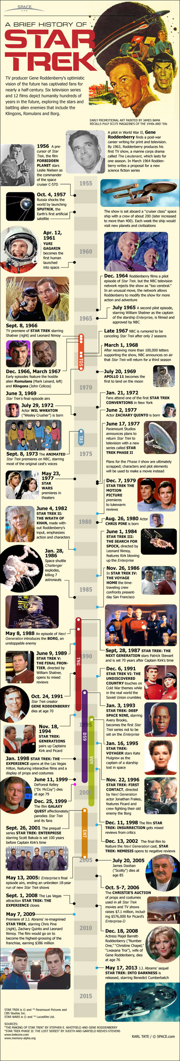The Evolution Of Star Trek - Infographic